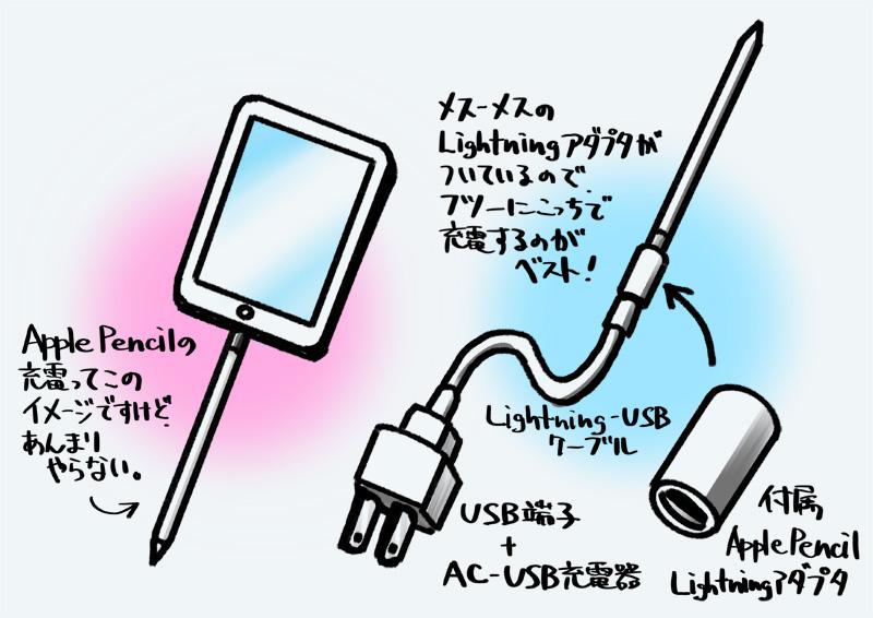iPadのお尻に刺さなくても充電できる!